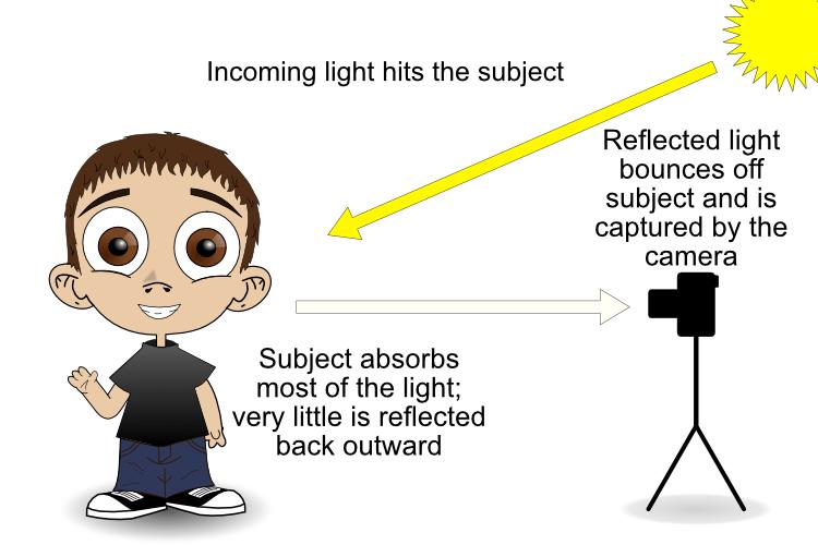reflective metering dark subject - camera light meter