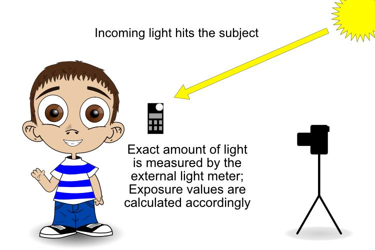 incident metering - handheld light meter
