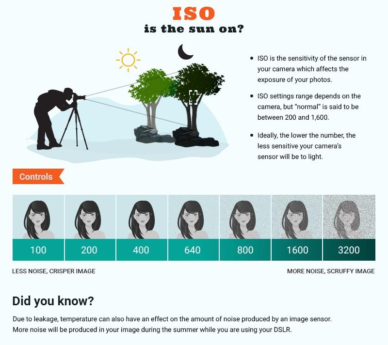 Folha de referência ISO do modo manual