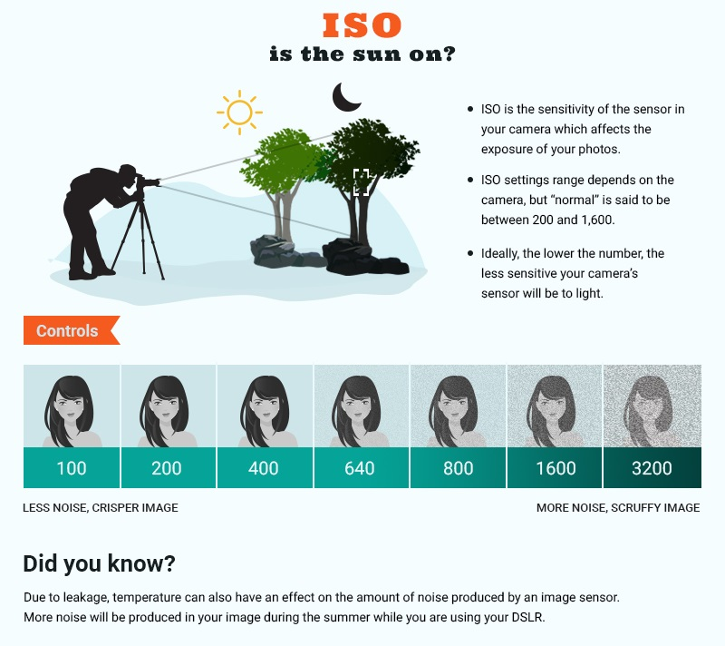 Manual mode ISO cheat sheet