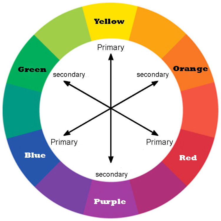 color wheel - Tips for Using Color in Your Photography