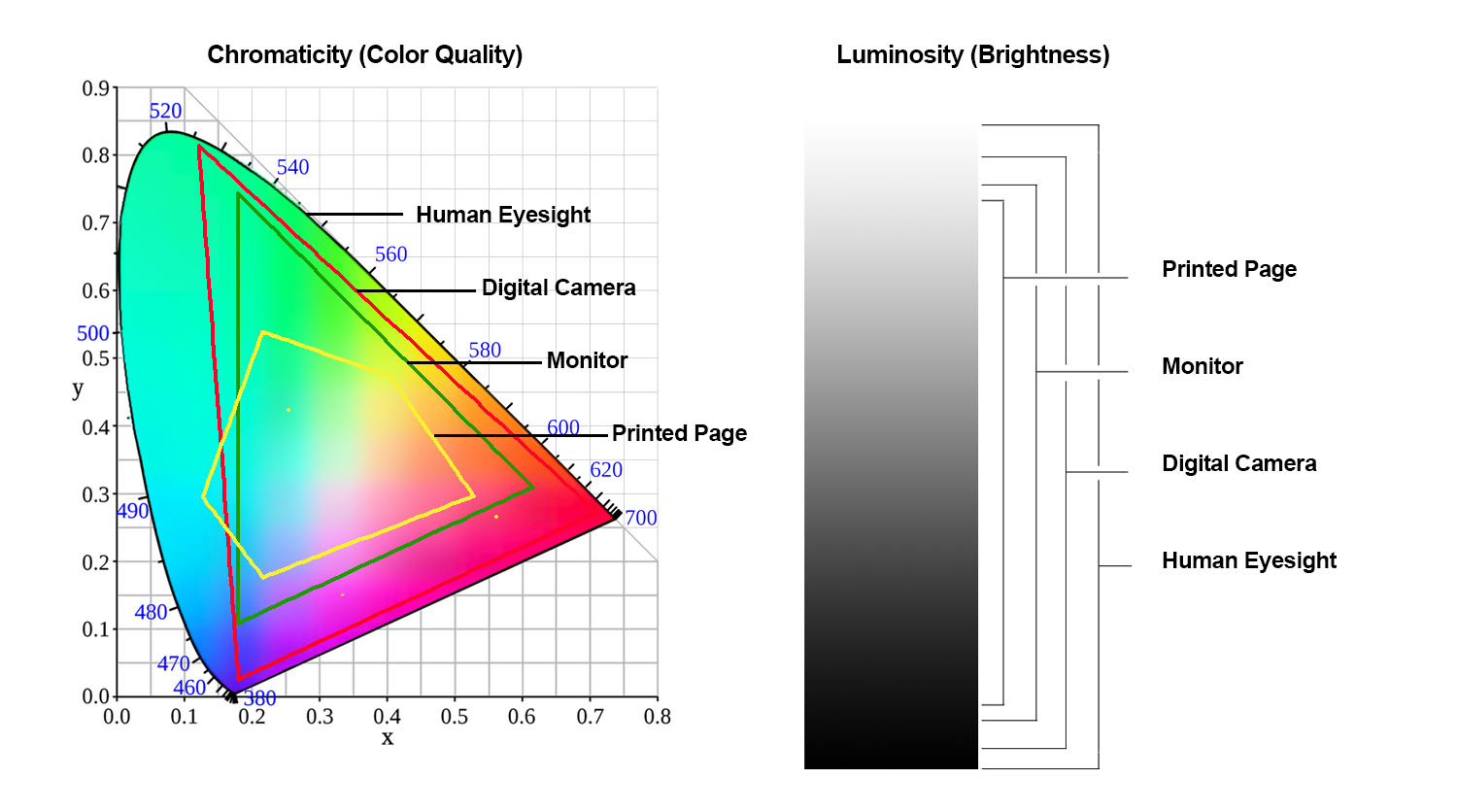 Chromacity Luminosity - Color Management