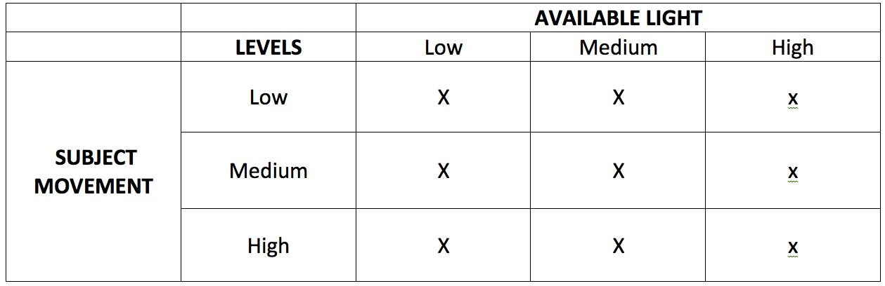 5 Nikon Custom Modes