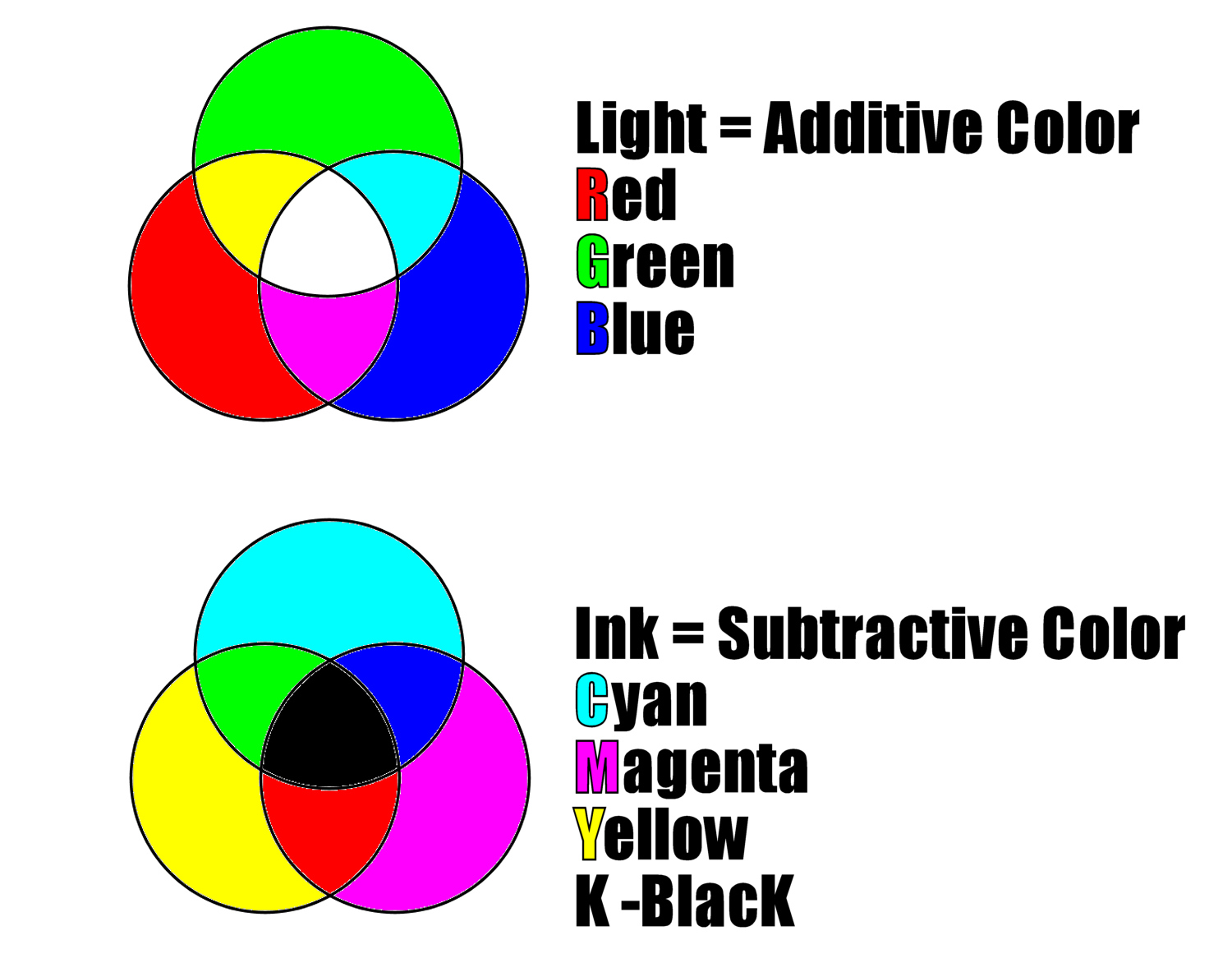 Image: With light, all colors combined equal white. With ink, all colors combined equal black.