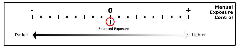 Exposure meter illustration manual exposure cheat sheet