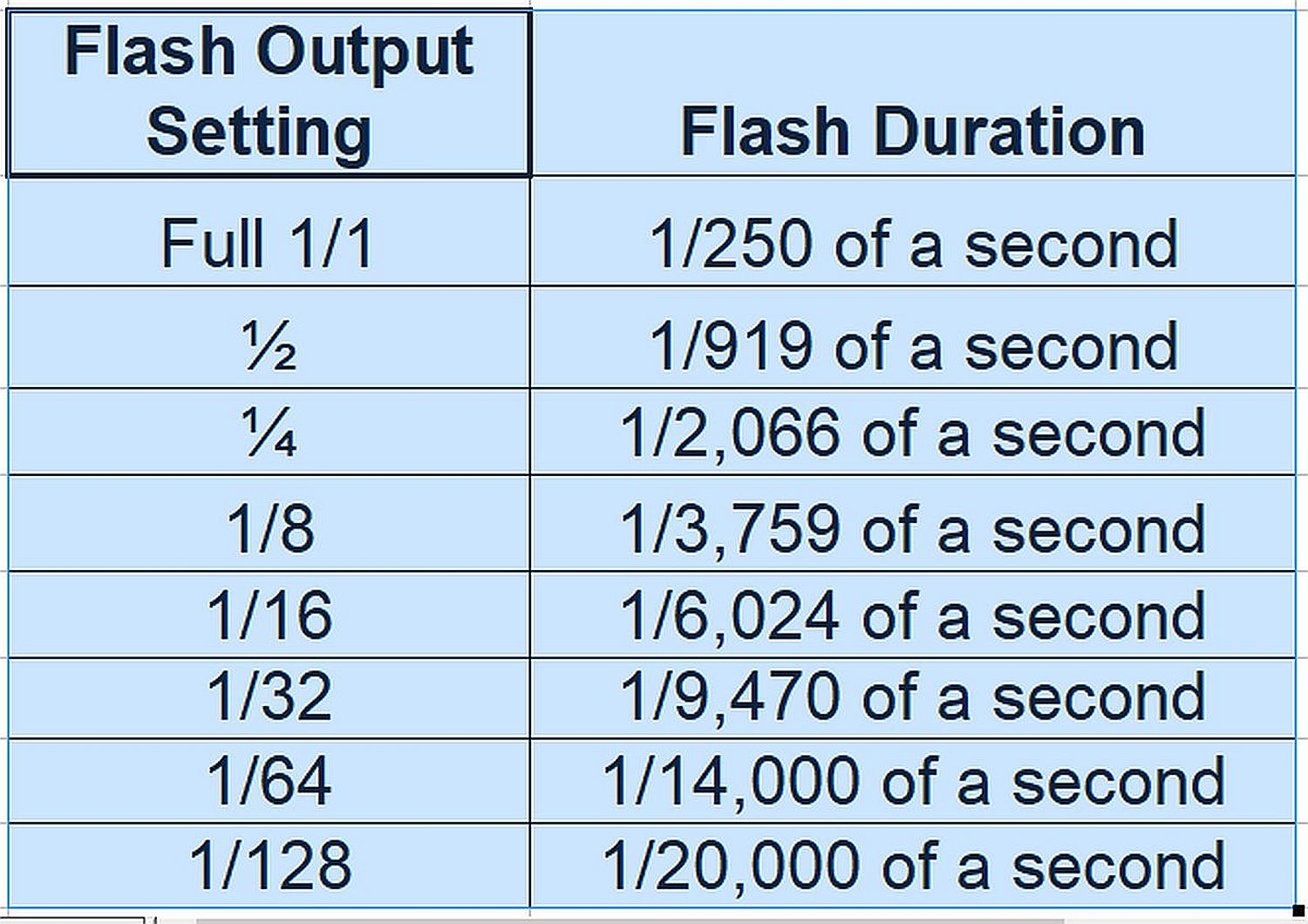 Flash power/duration chart for Canon 580EX.
