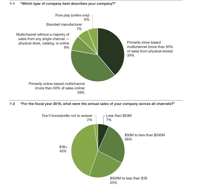 Retail Signage Market Report