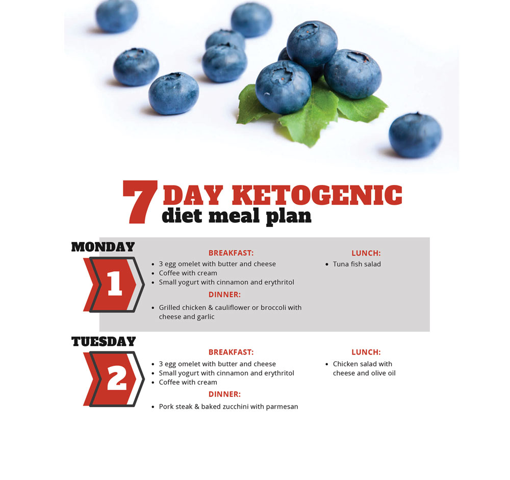 7 Day Keto Diet Meal Plan For Busy People Digital Train
