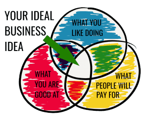 business ideas 2019