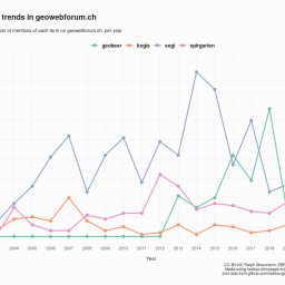 Web-App: Trends in der Geoinformation