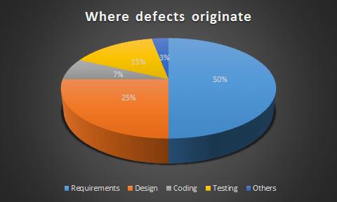 defect_originate