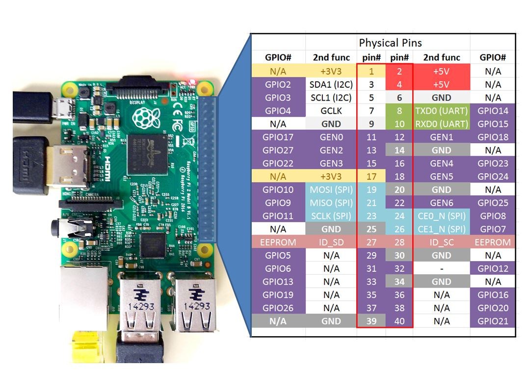 raspberry pi 2 pinouts digital lab rh digitalab org