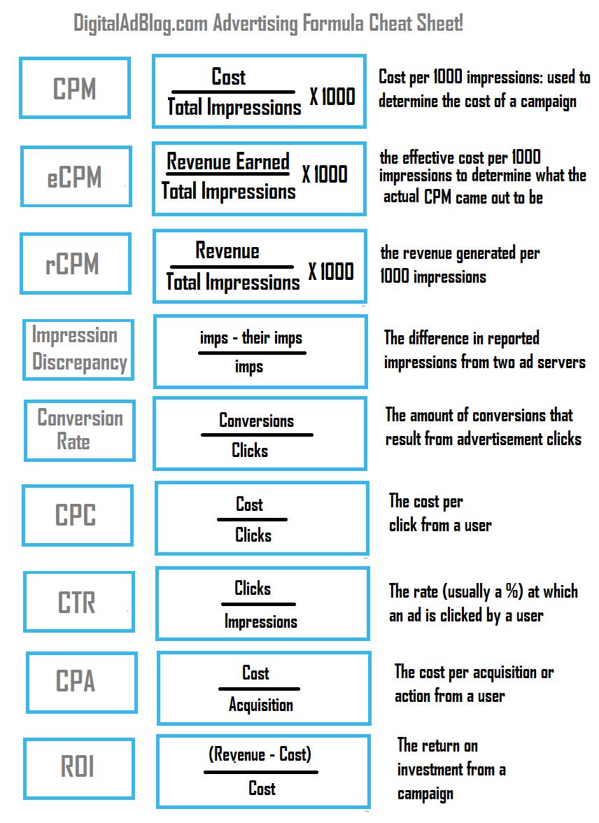 Digital Advertising Formulas Cheat Sheet - DigitalAdBlog