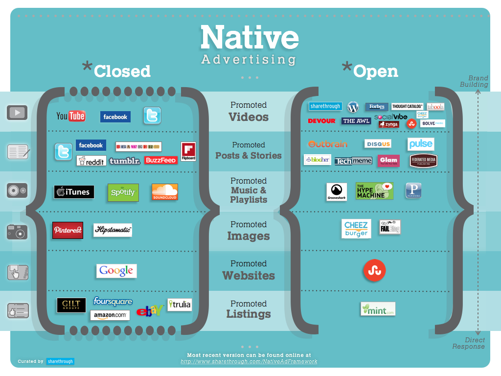 Native Advertising Closed and Open Infographic