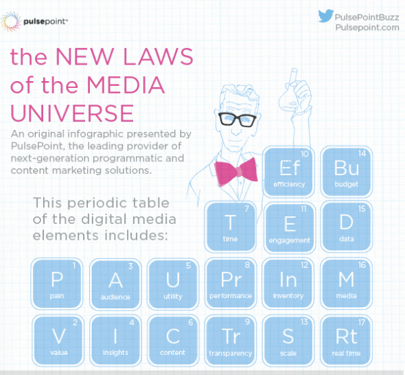 The New Laws of the Media Universe