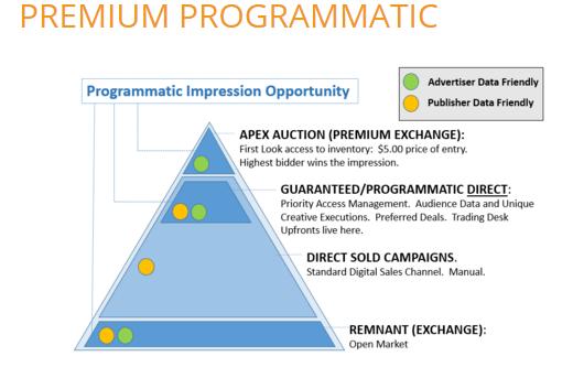 Sonobi Premium Programmatic