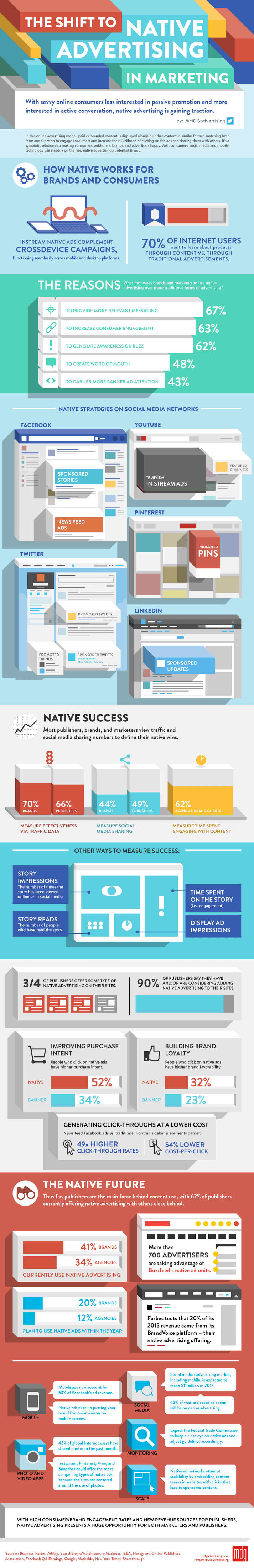 The Shift to Native Advertising for Publishers