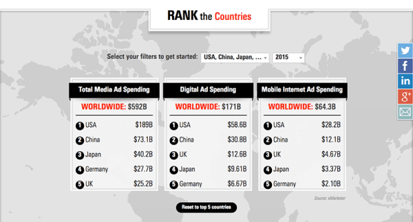 Worldwide Mobile And Digital Ad Spending Forecast By eMarketer