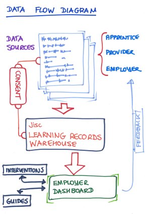 Data Flow Diagram | Digital apprenticeships