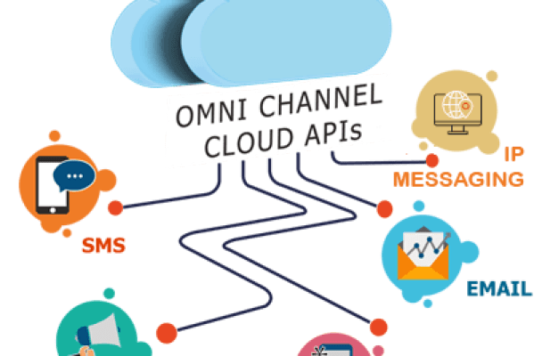 Omni-channel Messaging