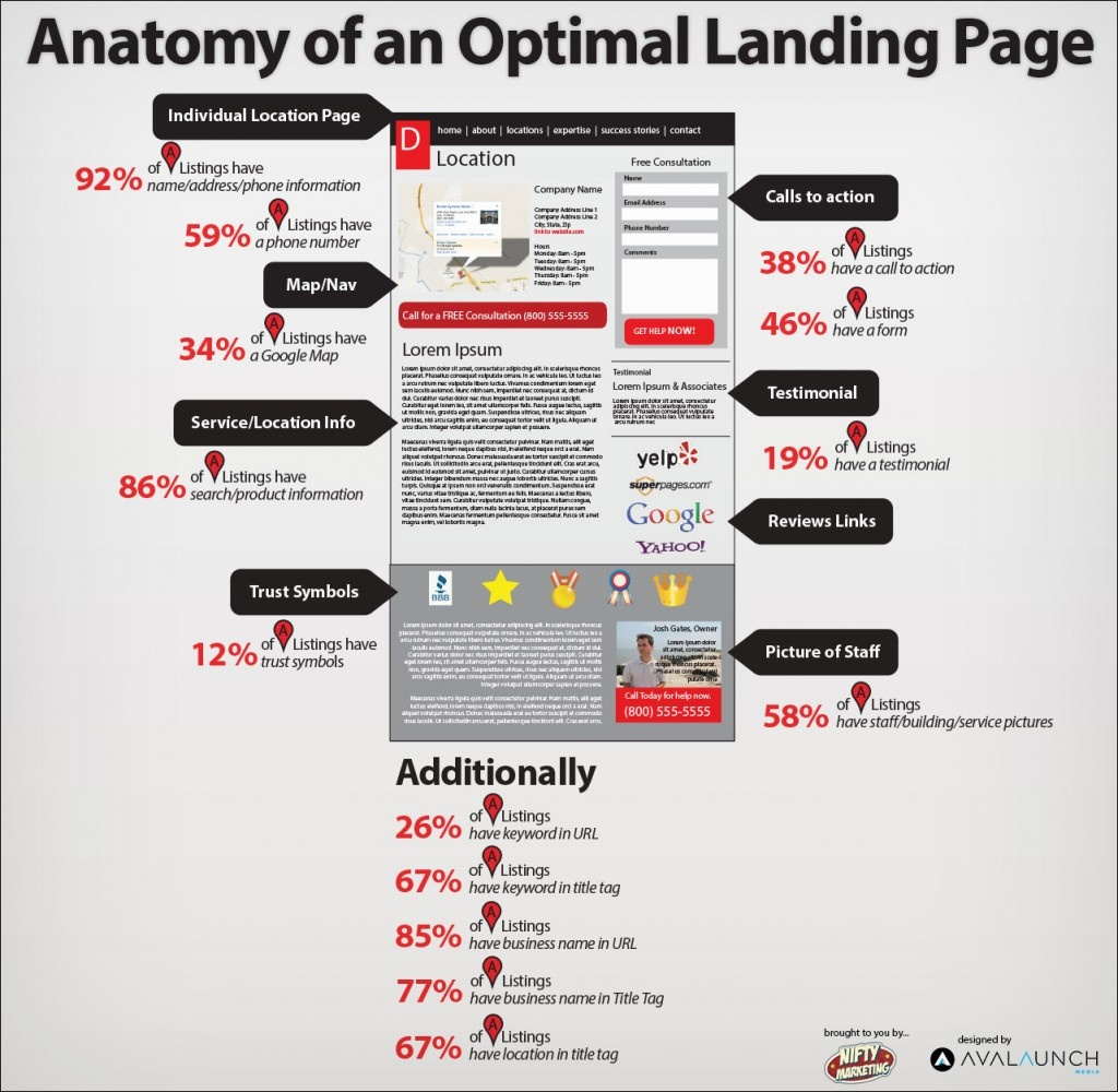 anatomy of perfect lending page