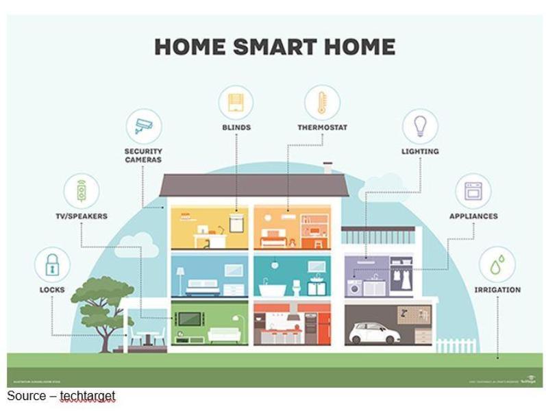 rumah pintar rumah pintar - Smarthome - Manfaat Teknologi Smart Home / Rumah Pintar dan Aplikasinya