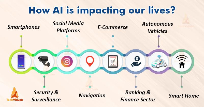Contoh Penerapan Teknologi Artificial Intelligence