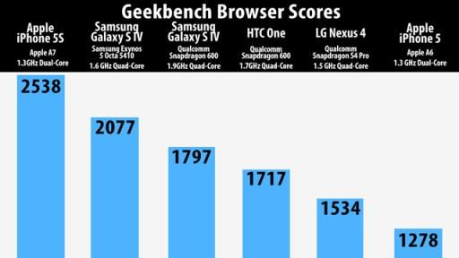 Geekbench iPhone 5s