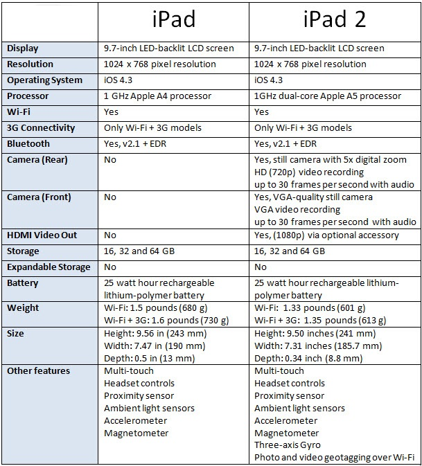 Apple iPad Vs Apple iPad 2 Hardware Comparison