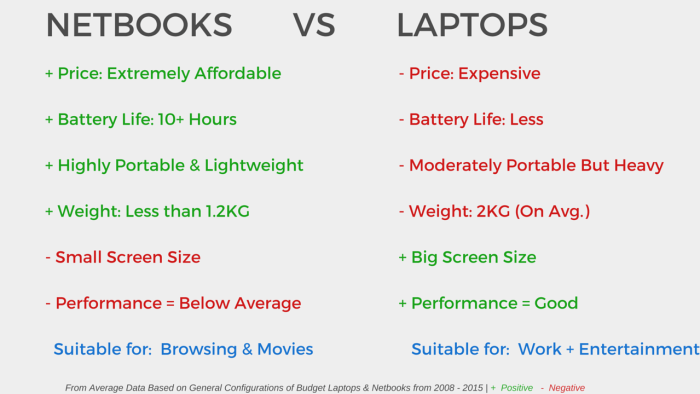 NETBOOKS          VS             LAPTOPS