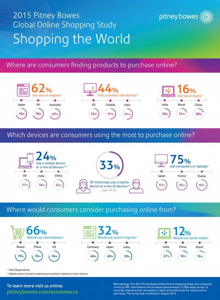 2015 PB Global Online Shopping Study Infographic -- FINAL