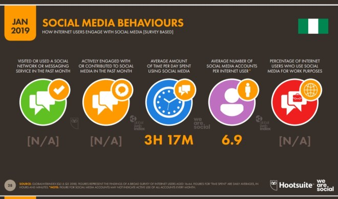 AVERAGE AMOUNT OF TIME PER DAY SPENT USING SOCIAL MEDIA