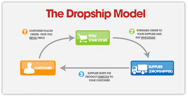 how to make money online in nigeria through drop shipping