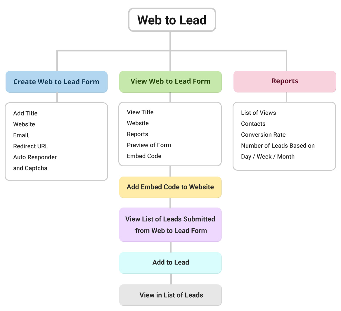 Web to Lead