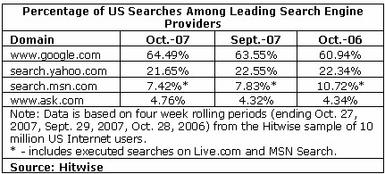 Hitwise Search Engine Marketshare - Oct 2007