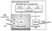 Basic Handset Architecture