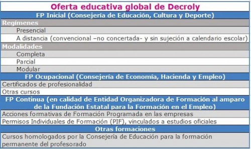 3 Oferta educativa global de Decroly