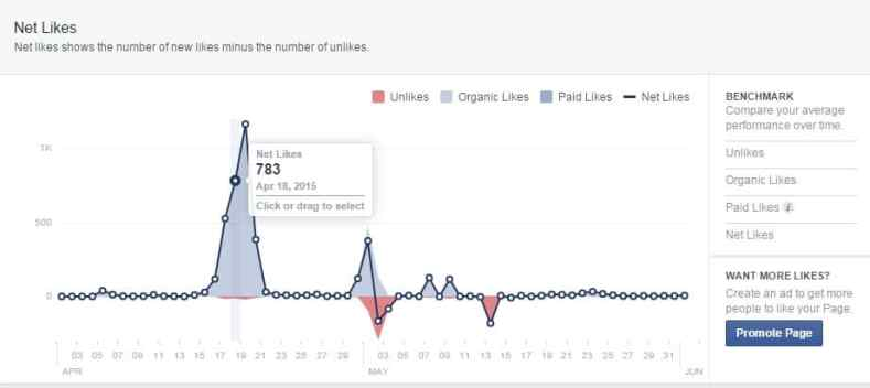 Organic Likes Unnatural Rise Plateau Thereafter Facebook Page Tricks Like Digital Defynd