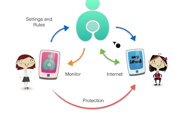 Curbi Overview: Parental Controls for iOS Devices