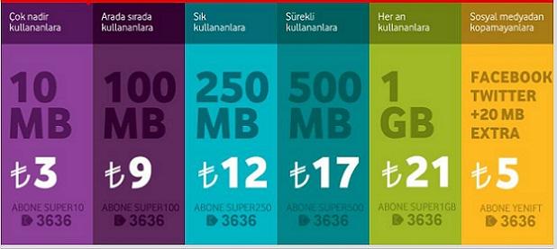Vodafone aylık internet paket fiyatları