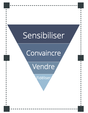 Entonnoir de vente et stratégie marketing