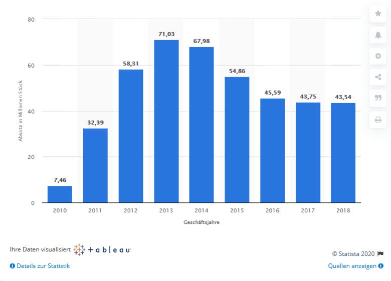 iPad Verkaufszahlen weltweit 2010 bis 2018