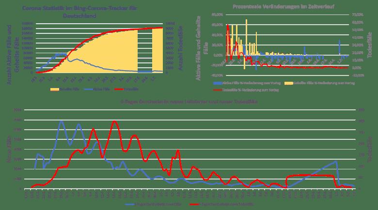 Statistik über die Corona-Pandemie März bis Juni 2020. Digitales Leben in Vergangenheit, Gegenwart und Zukunft