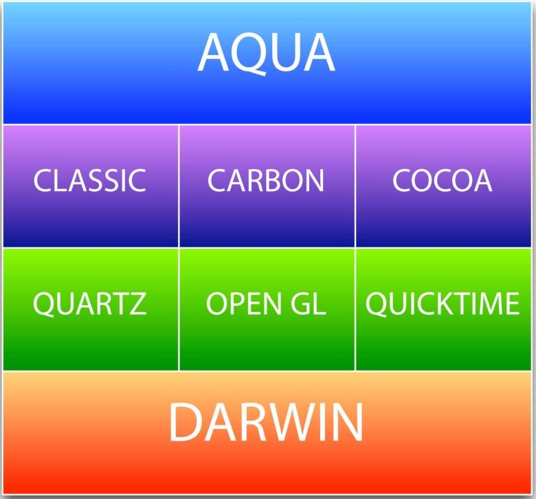 Die OS X-Komponenten Darwin, Classic, Carbon, Cocoa und Aqua. Vom Classic Mac OS zu OS X