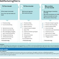 WebMarketingMatrix