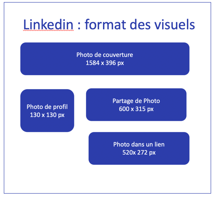 Taille des visuels Linkedin DigitalFeeling