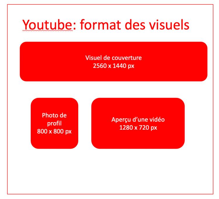 Taille des visuels Youtube DigitalFeeling