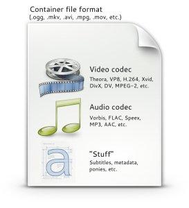 Encode Videos