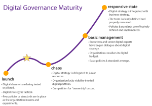 """An illustration showing the four stages of digital maturity along an ascending line starting with """"launch"""", then the line dips and there is """"chaos"""", then the line goes up again for the """"basic management"""" and """"responsive state"""" stages."""
