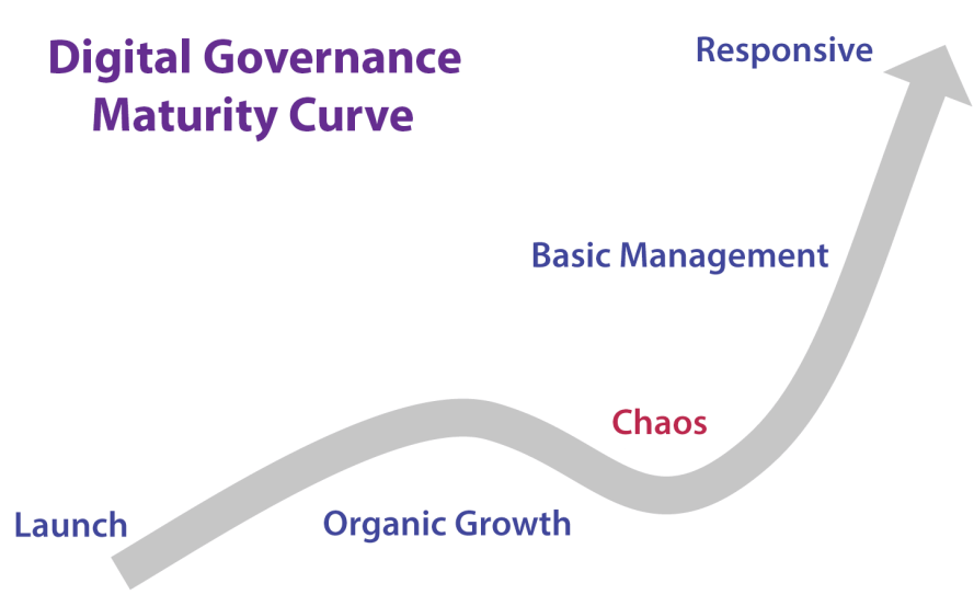 An arrow moving from lower left to upper right showing the digital governance maturity curve stages, Launch, Organic Growth, Chaos, Basic Management, Responsive.